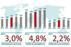 Panorama de la economía mundial (F.WB)