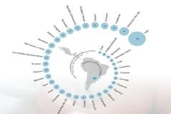 Estadísticas sobre América Latina (Cepal)