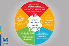 Por Día Meteorológico Mundial, que se celebra el 23 de marzo, OMM publica Estado del clima en 2017